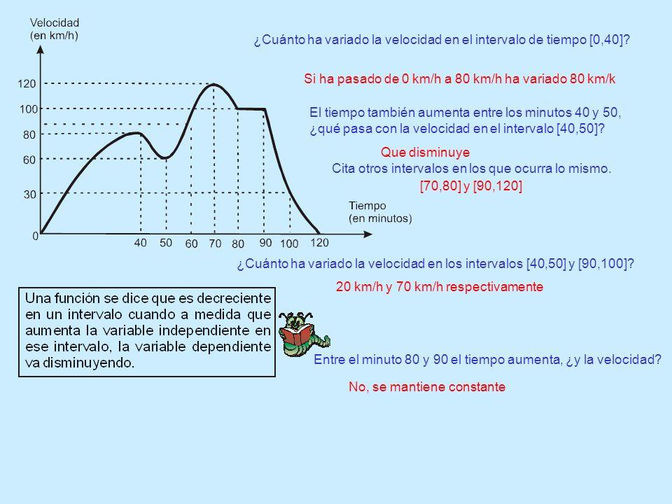 ¿Cuánto ha variado la velocidad en el intervalo de tiempo [0,40]